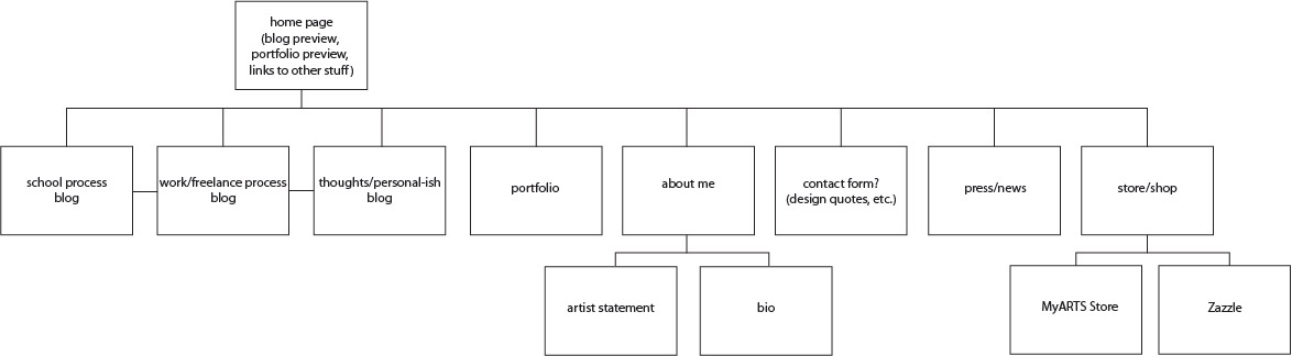 Website map portfolio material and ccuart Gallery